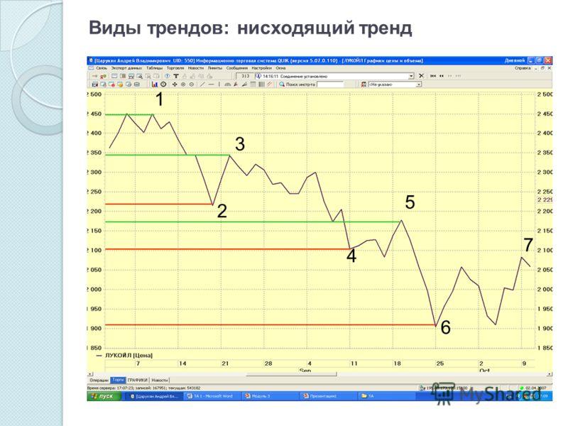 Виды трендов: нисходящий тренд 1 2 3 4 5 6 7