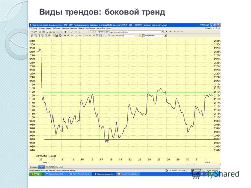 Виды трендов: боковой тренд