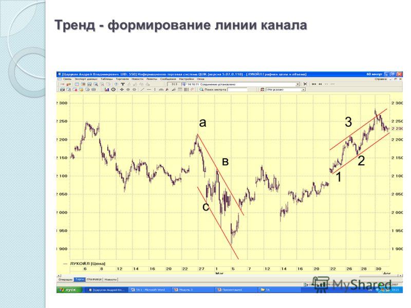 Тренд - формирование линии канала а в с 1 2 3