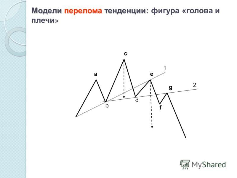 Модели перелома тенденции: Модели перелома тенденции: фигура «голова и плечи » 1 2 b a c d e f g