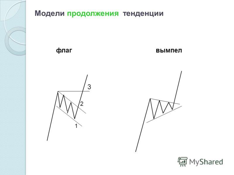 Модели продолжения тенденции флагвымпел 1 2 3