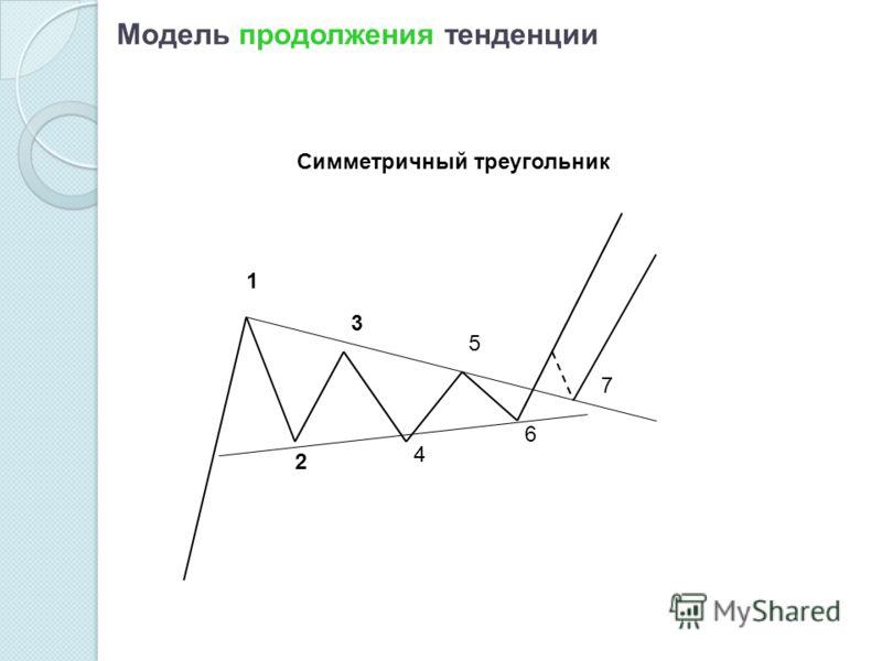 Модель продолжения тенденции 1 2 3 4 5 6 7 Симметричный треугольник