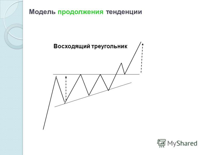 Модель продолжения тенденции Восходящий треугольник