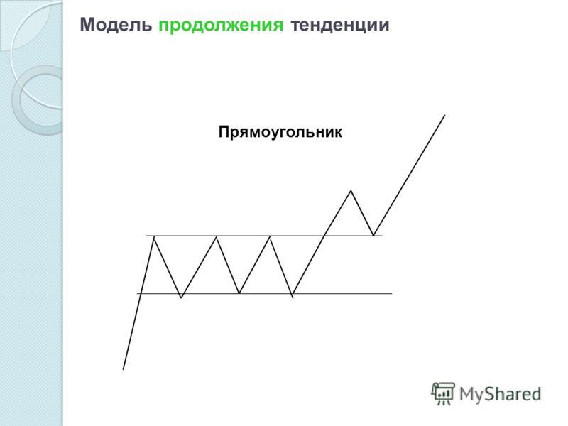 Модель продолжения тенденции Прямоугольник