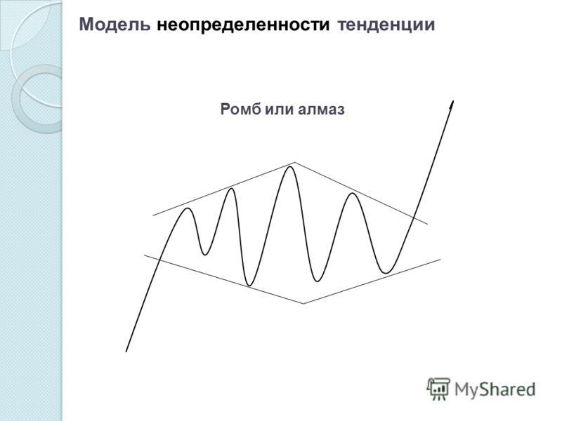 Ромб или алмаз Модель неопределенности тенденции