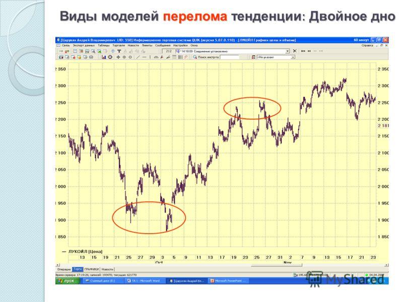 Виды моделей перелома тенденции : Двойное дно