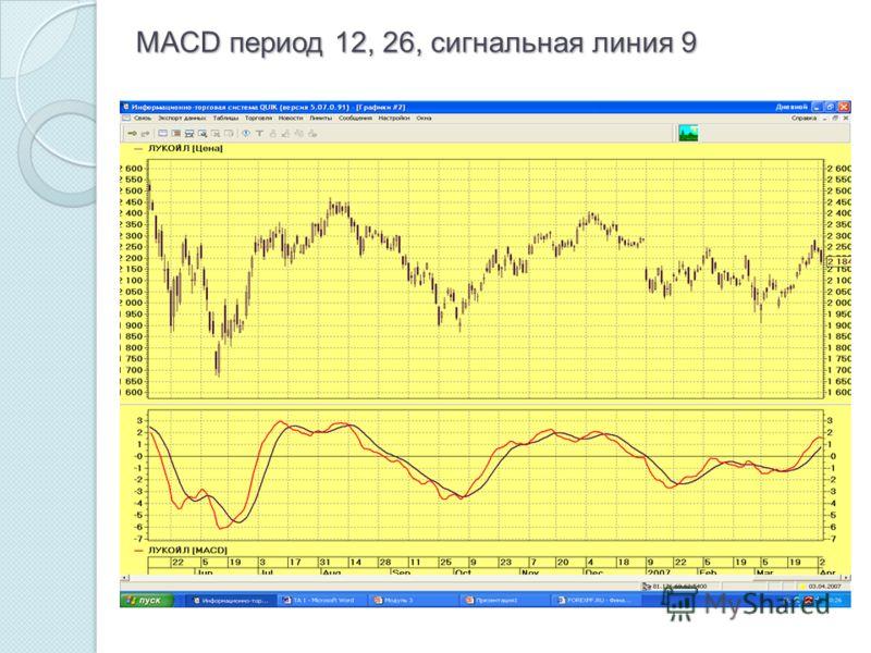 MACD период 12, 26, сигнальная линия 9
