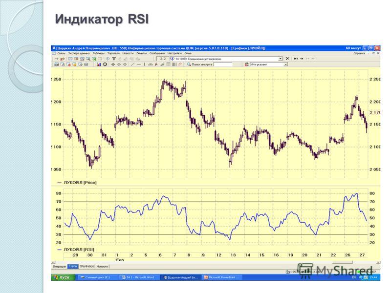 Индикатор RSI