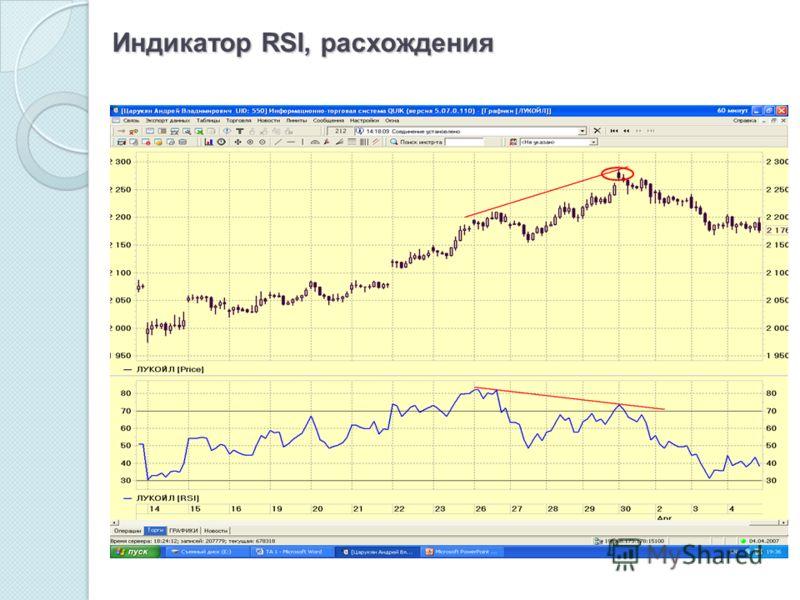 Индикатор RSI, расхождения