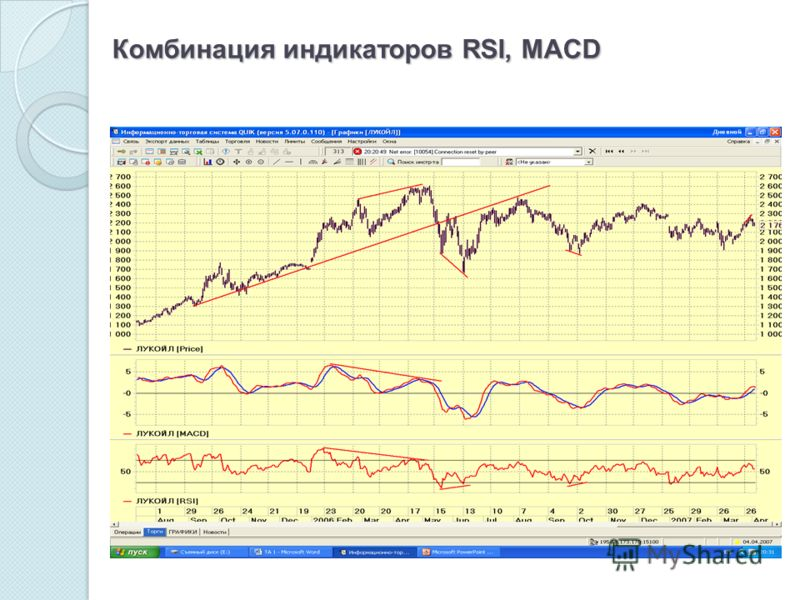 Комбинация индикаторов RSI, MACD
