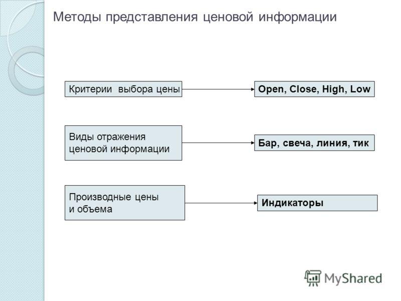 Методы представления ценовой информации Критерии выбора ценыOpen, Close, High, Low Виды отражения ценовой информации Бар, свеча, линия, тик Производные цены и объема Индикаторы