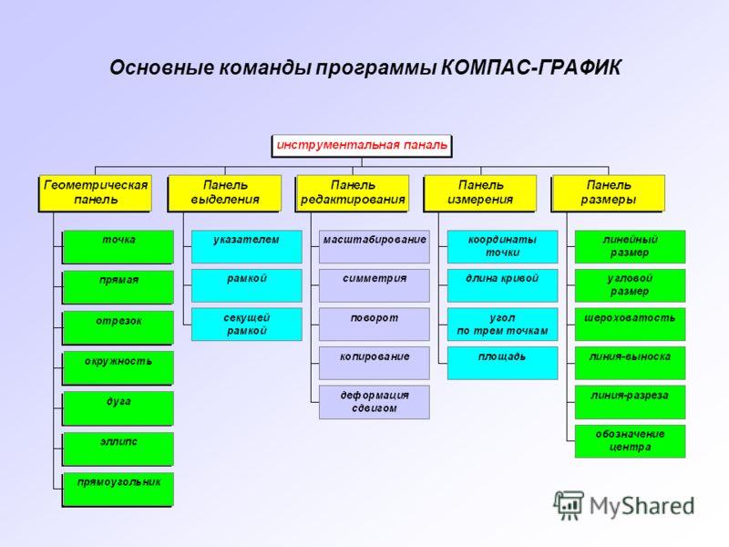Основные команды программы КОМПАС-ГРАФИК