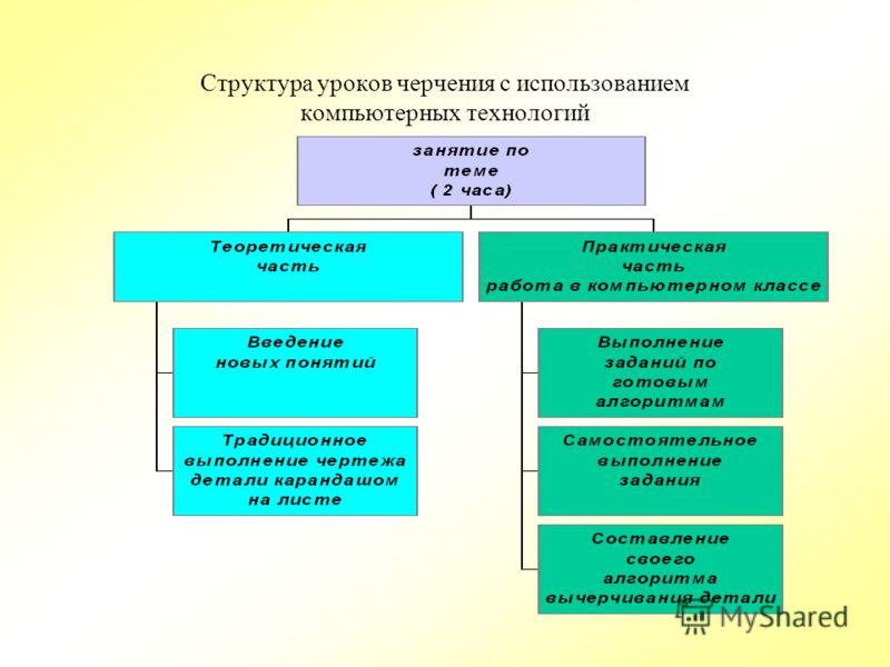 Структура уроков черчения с использованием компьютерных технологий