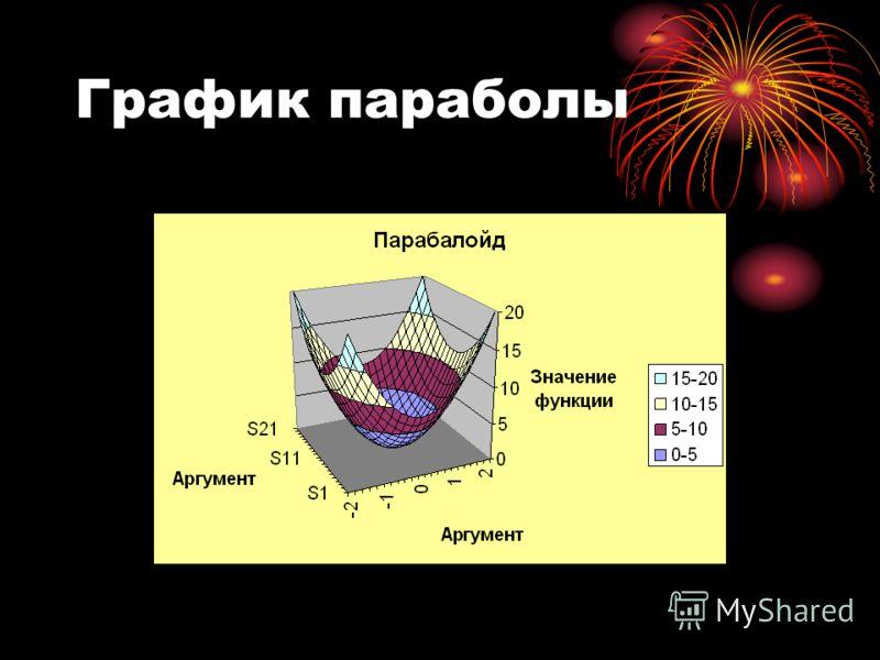 График параболы