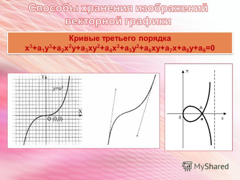 Кривые третьего порядка х 3 +а 1 у 3 +а 2 х 2 у+а 3 ху 2 +а 4 х 2 +а 5 у 2 +а 6 ху+а 7 х+а 8 у+а 9 =0 Кривые третьего порядка х 3 +а 1 у 3 +а 2 х 2 у+а 3 ху 2 +а 4 х 2 +а 5 у 2 +а 6 ху+а 7 х+а 8 у+а 9 =0