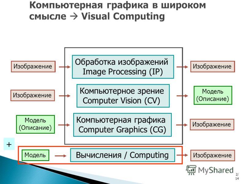 Обработка изображений Image Processing (IP) Изображение Компьютерное зрение Computer Vision (CV) Изображение Модель (Описание) Компьютерная графика Computer Graphics (CG) Модель (Описание) Изображение Обработка изображений Image Processing (IP) Изобр
