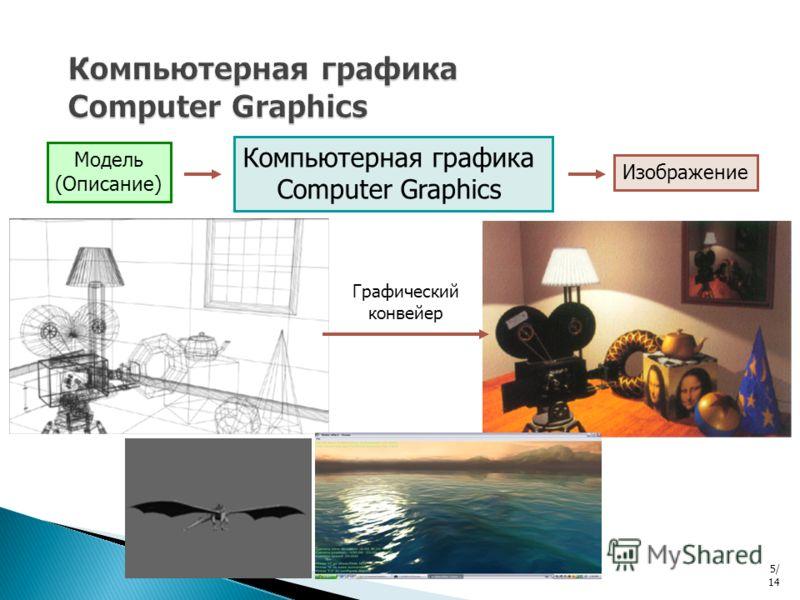 Компьютерная графика Computer Graphics Модель (Описание) Изображение Графический конвейер 5/ 14
