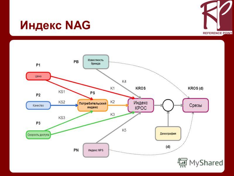 Индекс NAG