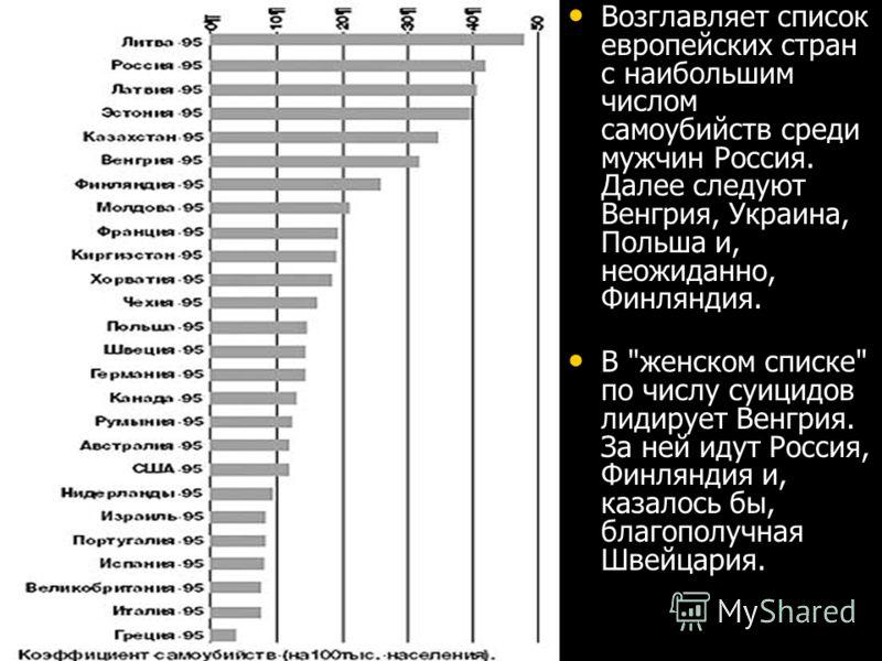 Возглавляет список европейских стран с наибольшим числом самоубийств среди мужчин Россия. Далее следуют Венгрия, Украина, Польша и, неожиданно, Финляндия. В