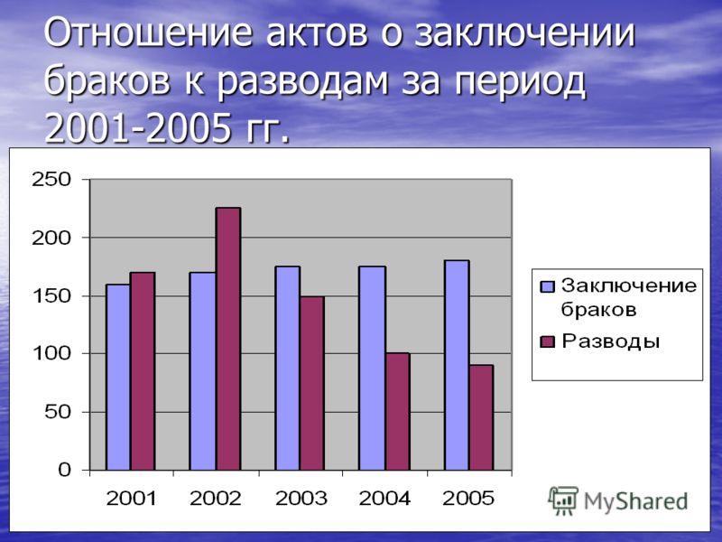 Отношение актов о заключении браков к разводам за период 2001-2005 гг.