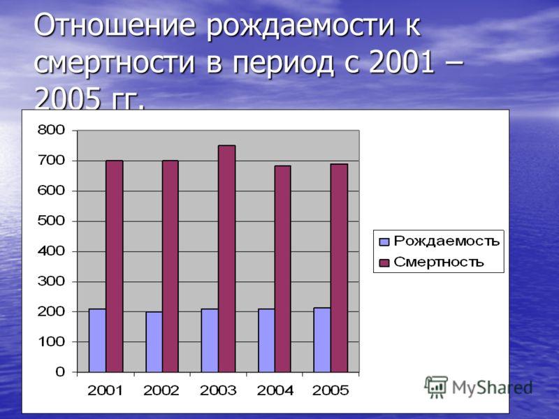 Отношение рождаемости к смертности в период с 2001 – 2005 гг.