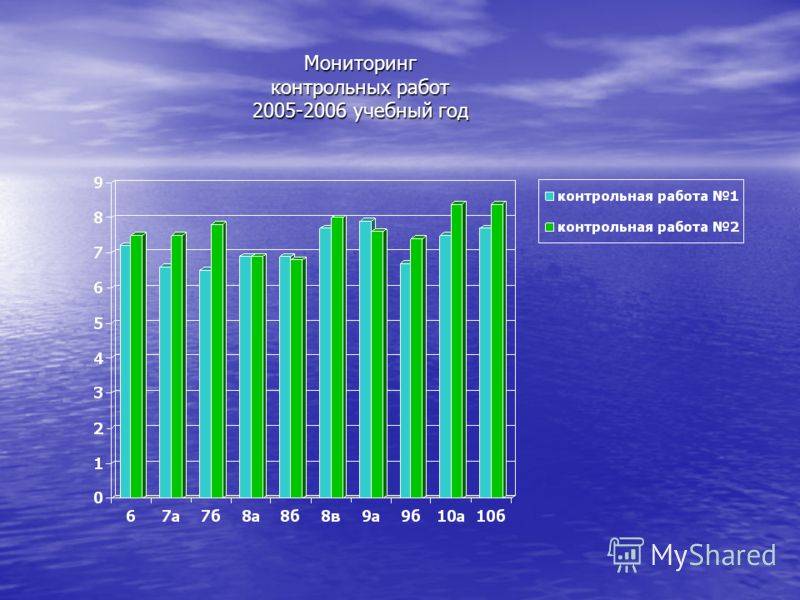 Мониторинг контрольных работ 2005-2006 учебный год