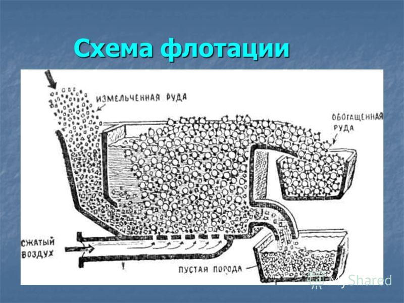 Схема флотации