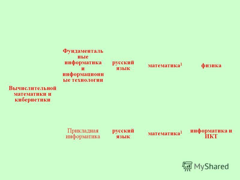 Вычислительной математики и кибернетики Фундаменталь ные информатика и информационн ые технологии русский язык математика 1 физика Прикладная информатика русский язык математика 1 информатика и ИКТ
