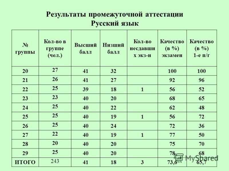 Результаты промежуточной аттестации Русский язык группы Кол-во в группе (чел.) Высший балл Низший балл Кол-во несдавши х экз-н Качество (в %) экзамен Качество (в %) 1-е п/г 20 27 4132100 21 26 41279296 22 25 391815652 23 40206865 24 25 40226248 25 40