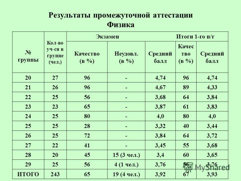 Результаты промежуточной аттестации Физика группы Кол-во уч-ся в группе (чел.) Экзамен Итоги 1-го п/г Качество (в %) Неудовл. (в %) Средний балл Качес тво (в %) Средний балл 202796-4,74 964,74 212696-4,67894,33 222556-3,68643,84 23 65-3,87 613,83 242