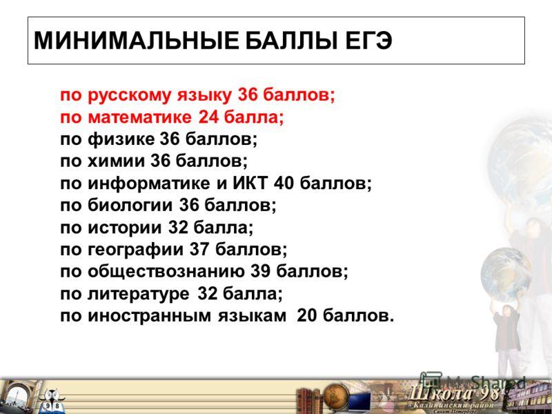 МИНИМАЛЬНЫЕ БАЛЛЫ ЕГЭ по русскому языку 36 баллов; по математике 24 балла; по физике 36 баллов; по химии 36 баллов; по информатике и ИКТ 40 баллов; по биологии 36 баллов; по истории 32 балла; по географии 37 баллов; по обществознанию 39 баллов; по ли