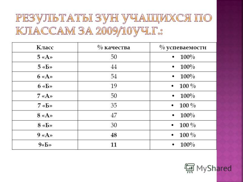 Класс% качества% успеваемости 5 «А» 50 100% 5 «Б» 44 100% 6 «А» 54 100% 6 «Б» 19 100 % 7 «А» 50 100% 7 «Б» 35 100 % 8 «А» 47 100% 8 «Б» 30 100 % 9 «А»48 100 % 9«Б»11 100%