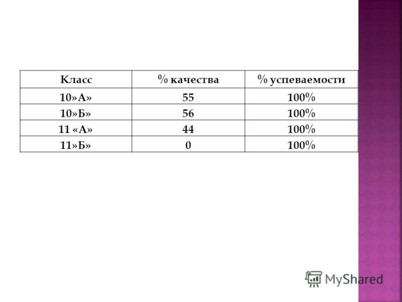 Класс% качества% успеваемости 10»А»55100% 10»Б»56100% 11 «А»44100% 11»Б»0100%