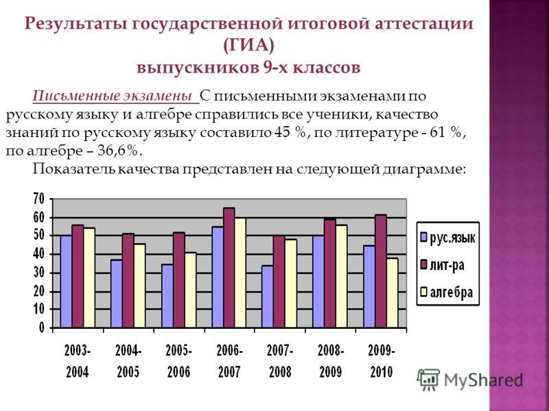 Результаты государственной итоговой аттестации (ГИА) выпускников 9-х классов Письменные экзамены С письменными экзаменами по русскому языку и алгебре справились все ученики, качество знаний по русскому языку составило 45 %, по литературе - 61 %, по а