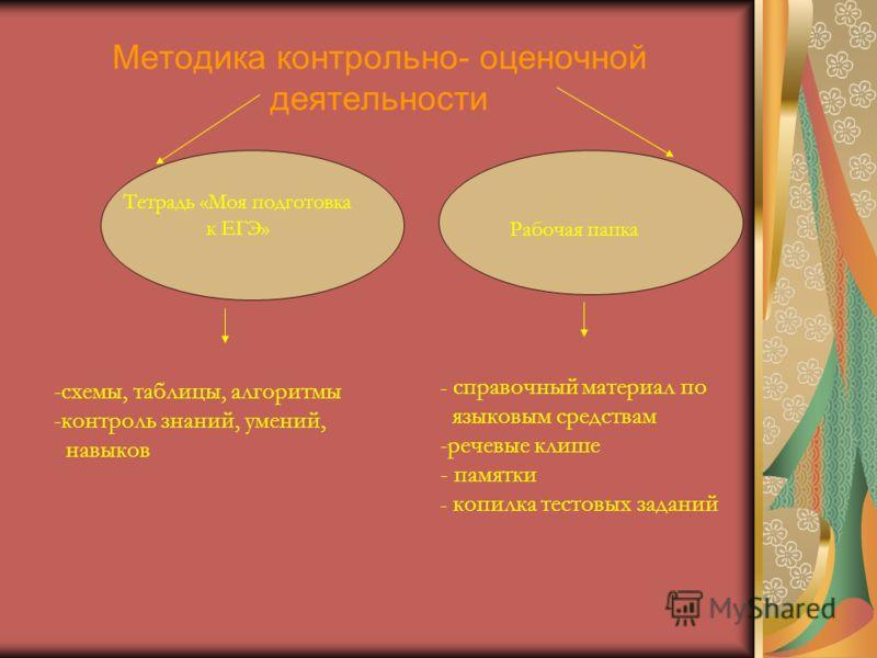 -схемы, таблицы, алгоритмы