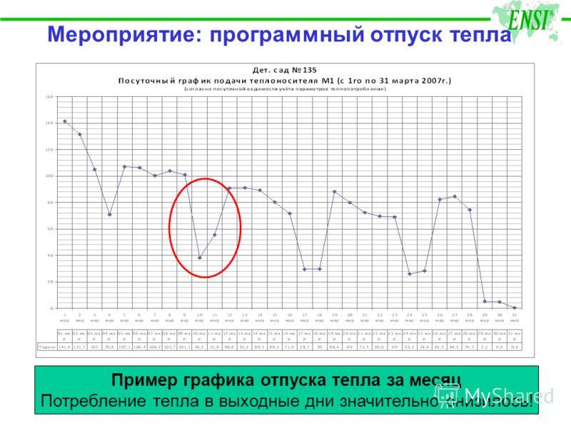 Мероприятие: программный отпуск тепла Пример графика отпуска тепла за месяц Потребление тепла в выходные дни значительно снизилось!