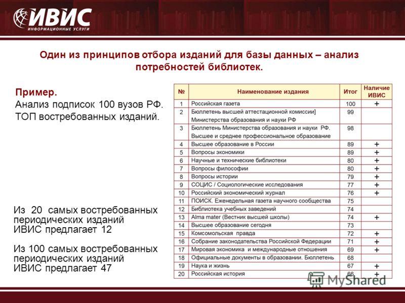 Один из принципов отбора изданий для базы данных – анализ потребностей библиотек. Пример. Анализ подписок 100 вузов РФ. ТОП востребованных изданий. Из 20 самых востребованных периодических изданий ИВИС предлагает 12 Из 100 самых востребованных период