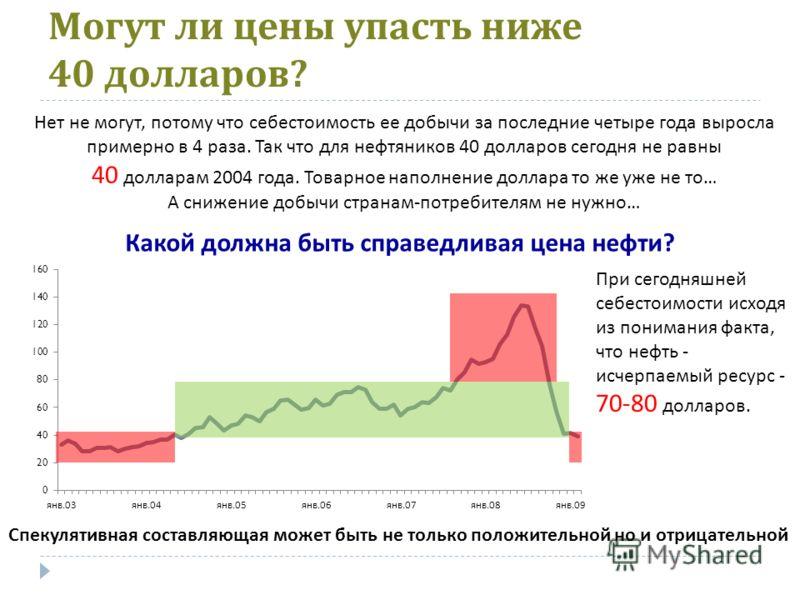 Могут ли цены упасть ниже 40 долларов ? Нет не могут, потому что себестоимость ее добычи за последние четыре года выросла примерно в 4 раза. Так что для нефтяников 40 долларов сегодня не равны 40 долларам 2004 года. Товарное наполнение доллара то же
