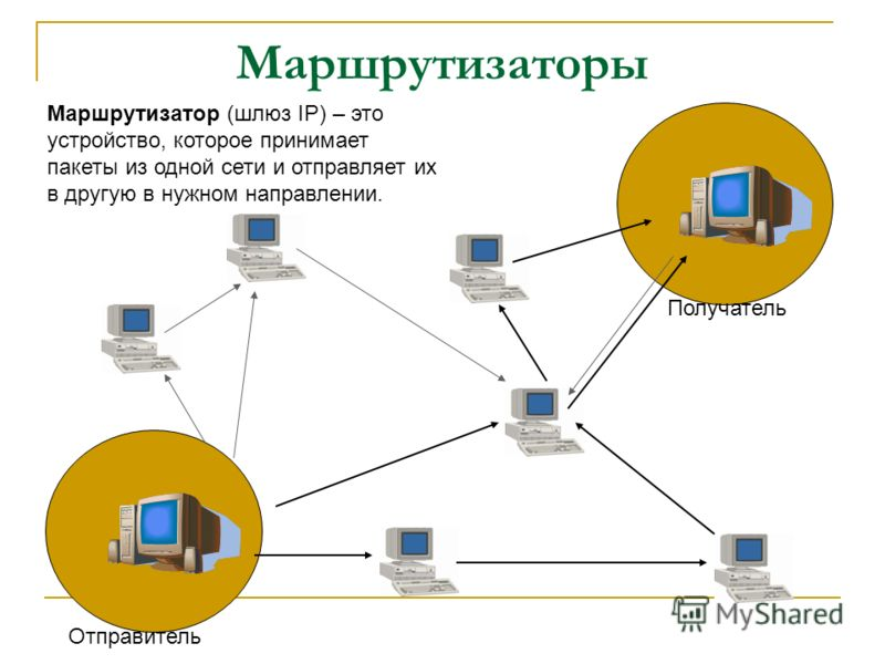 Маршрутизаторы Маршрутизатор (шлюз IP) – это устройство, которое принимает пакеты из одной сети и отправляет их в другую в нужном направлении. Отправитель Получатель