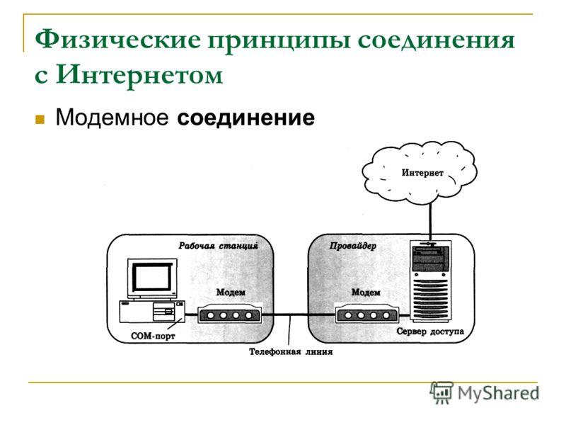 Физические принципы соединения с Интернетом Модемное соединение