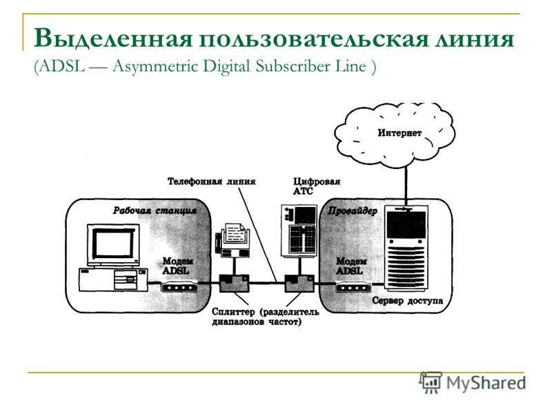 Выделенная пользовательская линия (ADSL Asymmetric Digital Subscriber Line )