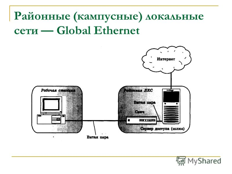 Районные (кампусные) локальные сети Global Ethernet