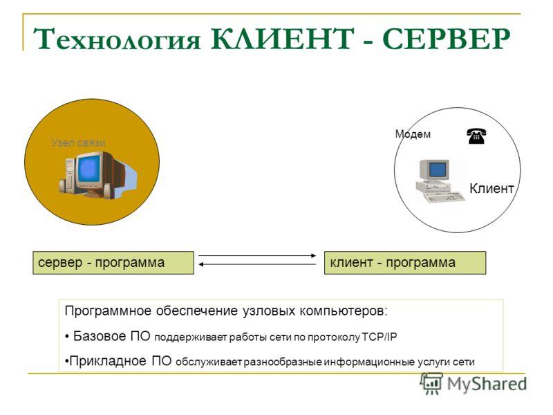 Технология КЛИЕНТ - СЕРВЕР Клиент Модем Узел связи сервер - программаклиент - программа Программное обеспечение узловых компьютеров: Базовое ПО поддерживает работы сети по протоколу TCP/IP Прикладное ПО обслуживает разнообразные информационные услуги