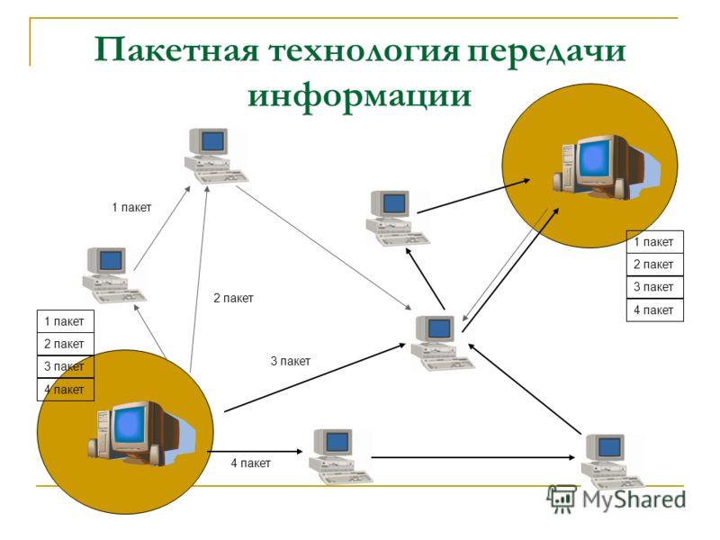 Пакетная технология передачи информации 1 пакет 2 пакет 3 пакет 4 пакет 1 пакет 2 пакет 3 пакет 4 пакет 1 пакет 2 пакет 3 пакет 4 пакет