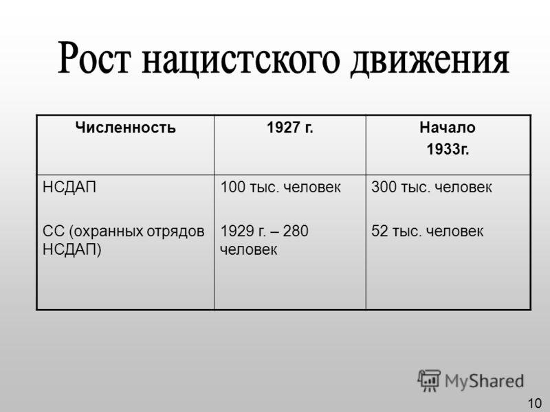 Численность1927 г.Начало 1933г. НСДАП СС (охранных отрядов НСДАП) 100 тыс. человек 1929 г. – 280 человек 300 тыс. человек 52 тыс. человек 10