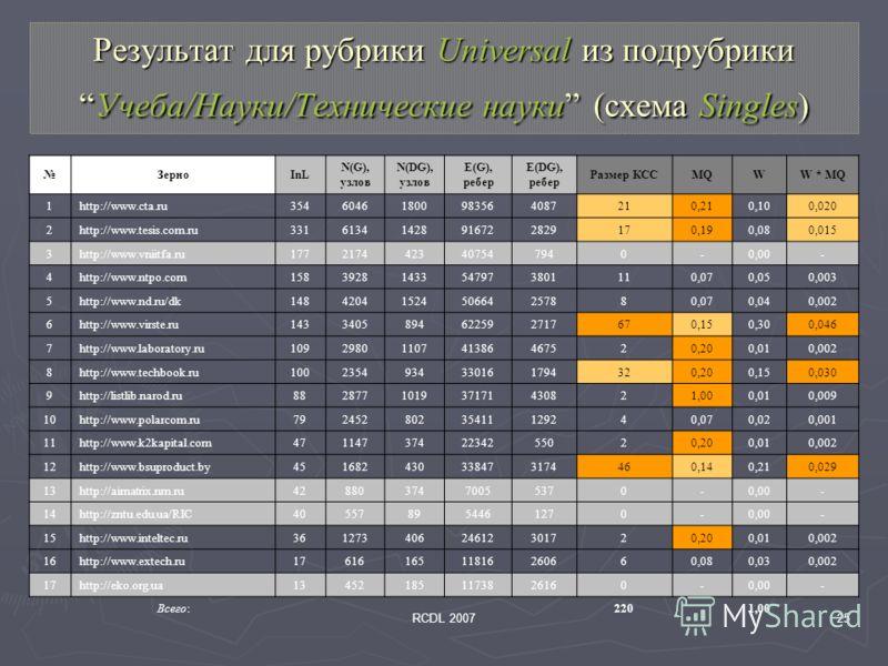 RCDL 200725 Результат для рубрики Universal из подрубрикиУчеба/Науки/Технические науки (схема Singles) ЗерноInL N(G), узлов N(DG), узлов E(G), ребер E(DG), ребер Размер КССMQWW * MQ 1http://www.cta.ru35460461800983564087210,210,100,020 2http://www.te