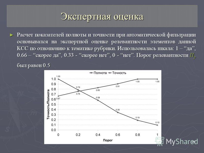 RCDL 200729 Экспертная оценка Расчет показателей полноты и точности при автоматической фильтрации основывался на экспертной оценке релевантности элементов данной КСС по отношению к тематике рубрики. Использовалась шкала: 1 – да, 0.66 – скорее да, 0.3