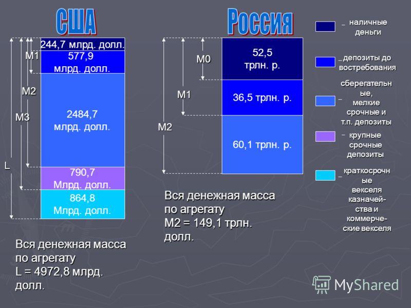 244,7 млрд. долл. 577,9 млрд. долл. 2484,7 млрд. долл. 790,7 Млрд. долл. 864,8 Млрд. долл. 52,5 трлн. р. 36,5 трлн. р. 60,1 трлн. р. L M3 M2 M1 M1 M2 M0 Вся денежная масса по агрегату L = 4972,8 млрд. долл. Вся денежная масса по агрегату М2 = 149,1 т