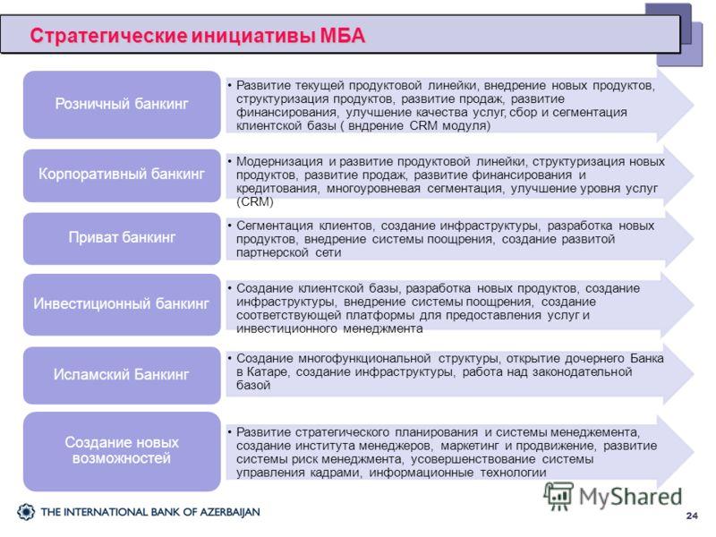 Стратегические инициативы МБА 24 Развитие текущей продуктовой линейки, внедрение новых продуктов, структуризация продуктов, развитие продаж, развитие финансирования, улучшение качества услуг, сбор и сегментация клиентской базы ( вндрение CRM модуля)