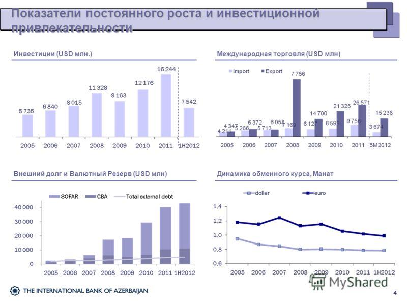 Показатели постоянного роста и инвестиционной привлекательности 4 Инвестиции (USD млн.)Международная торговля (USD млн)Внешний долг и Валютный Резерв (USD млн)Динамика обменного курса, Манат